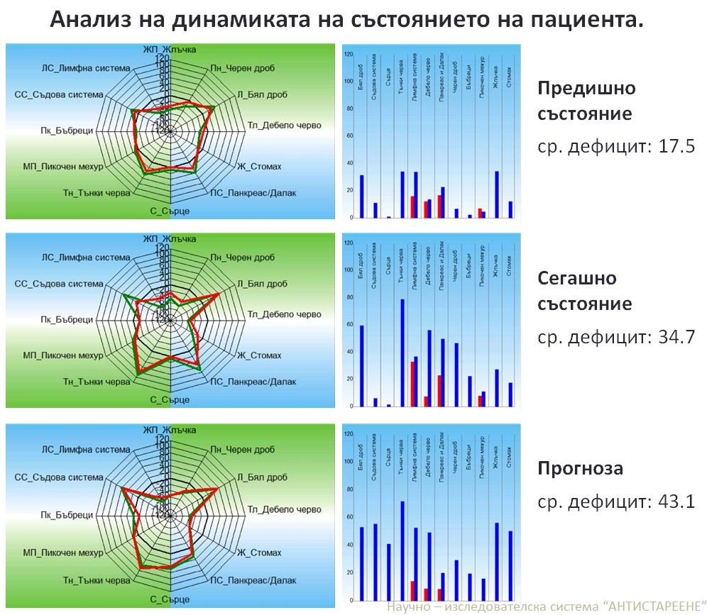 Анализ на динамиката на състоянието на пациента