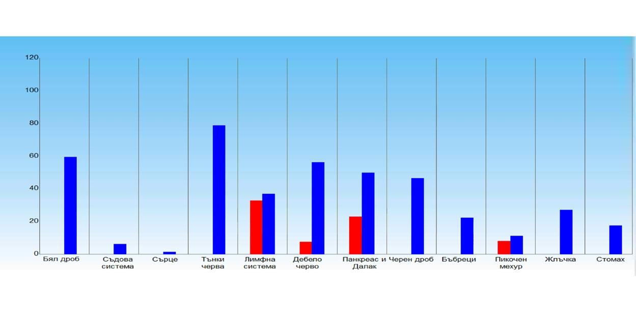 """Диференциална диагностика – диаграма """"запас - дефицит"""""""